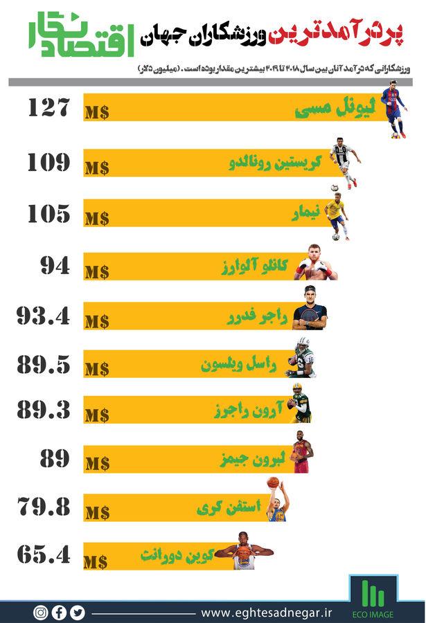 پردرآمدترین ورزشکاران جهان