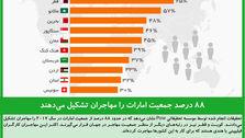 ۸۸ درصد جمعیت امارات را مهاجران تشکیل میدهند