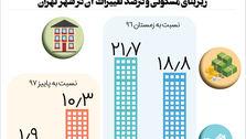 چند خانه در اردیبهشت ماه در تهران معامله شد؟