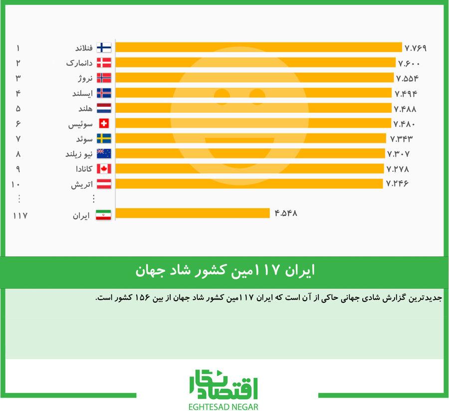 ایران ۱۱۷مین کشور شاد جهان