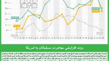 روند افزایشی مهاجرت مسلمانان به آمریکا