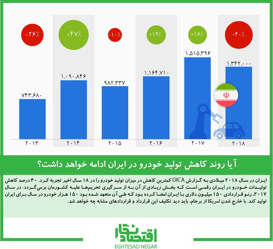 آیا روند کاهش تولید خودرو در ایران ادامه خواهد داشت؟