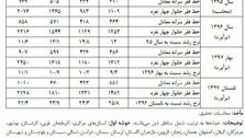افزایش  ۳۰۰ هزار تومانی خط فقر در تهران