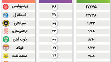 کدام باشگاه در لیگ برتر ایران باارزشتر است؟