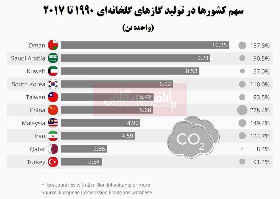 کدام کشورها بزرگترین مقصران تولید گازهای گلخانهای هستند؟