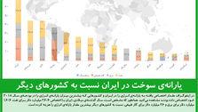 یارانهی سوخت در ایران نسبت به کشورهای دیگر