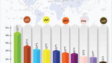 ۱۰ کشور برتر در علوم