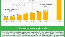 تاثیر برجام بر صنعت توریسم ایران