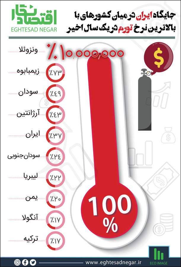 جایگاه ایران درمیان کشورهای با بالاترین نرخ تورم در یکسال اخیر