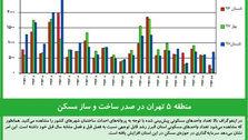 منطقه ۵ تهران در صدر ساخت و ساز مسکن
