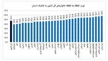 کردستان بیشترین تورم و هرمزگان کمترین تورم در میان استانها
