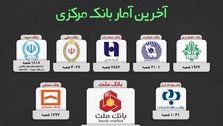 تعداد شعبه های بانک های ایران بر اساس آخرین آمار بانک مرکزی+عکس