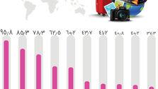 کشورهایی که در سال ۲۰۱۸ بیشترین بازدیدکننده را داشتهاند