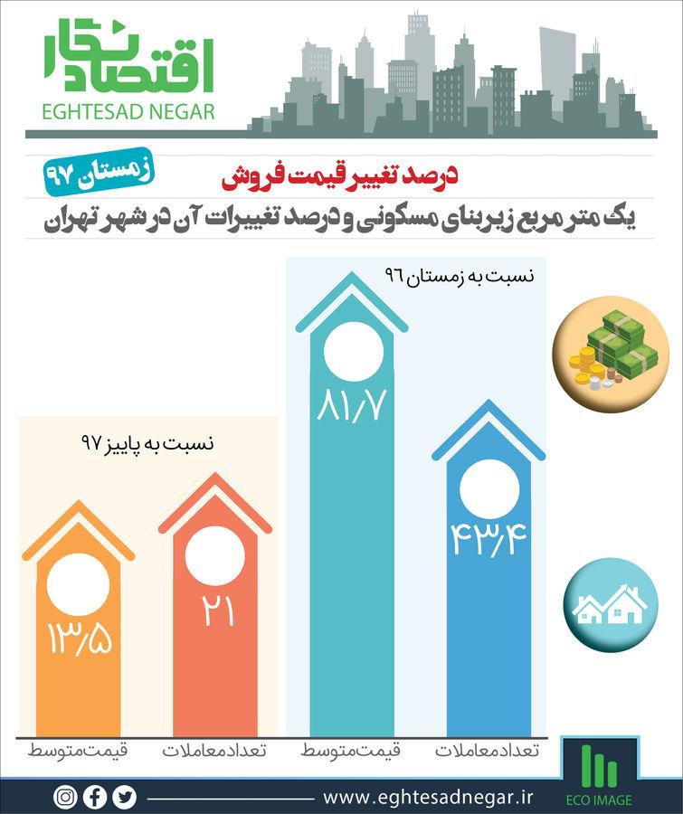 مقایسهی افزایش قیمت هر متر زیربنای مسکونی