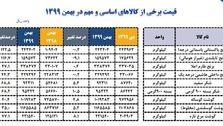 وزارت صنعت: قیمت کالاهای اساسی در سه سال بین ۲.۵ تا ۴.۵ برابر شد