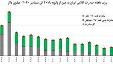 میزان صادرات کالای ایرانی به چین