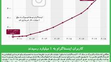 کاربران اینستاگرام به 1 میلیارد رسیدند