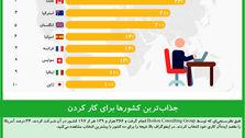 جذابترین کشورها برای کار کردن