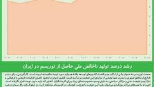 رشد درصد تولید ناخالص ملی حاصل از توریسم در ایران