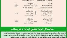 مقایسهی توان نظامی ایران و عربستان