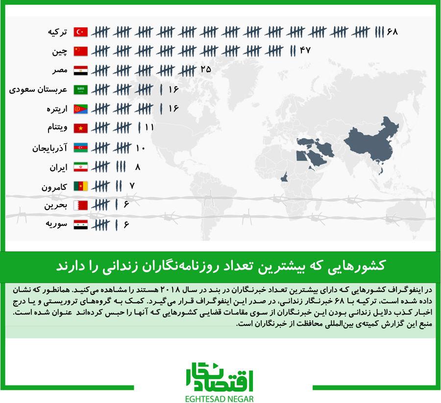 کشورهایی که بیشترین تعداد روزنامهنگاران زندانی را دارند