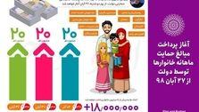 امشب؛ واریز اولین حمایت معیشتی دولت / از 55 هزار تومان برای خانواده تک نفره تا 205 هزار تومان برای خانواده 5 نفره و بیشتر
