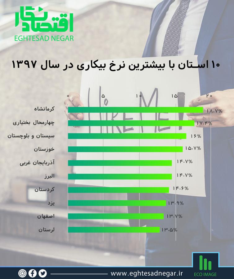 بیکاری در کدام استانها بیشتر است؟