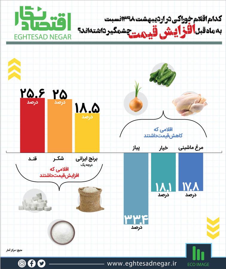 کدام اقلام خوراکی در اردیبهشت ۱۳۹۸ نسبت به ماه قبل افزایش قیمت چشمگیر داشتهاند؟