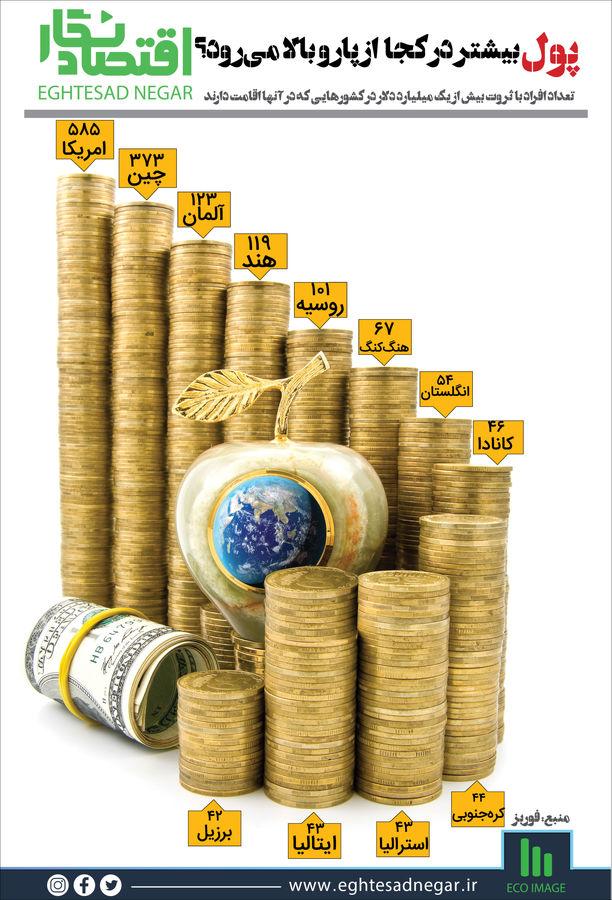 پول بیشتر در کجا از پارو بالا میرود؟