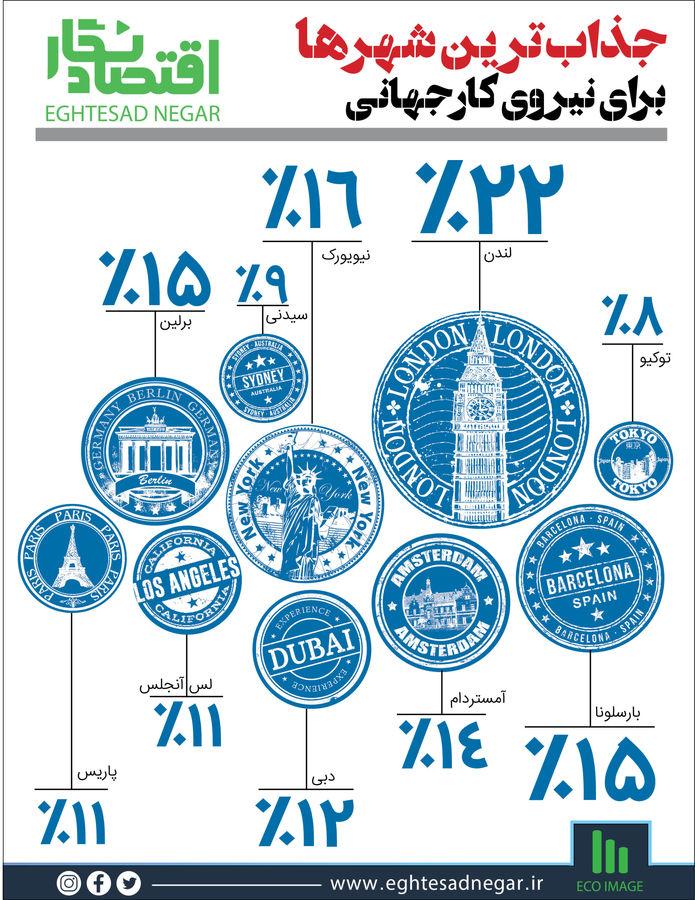 جذابترین شهرها برای کار