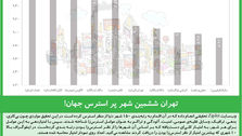 تهران ششمین شهر پر استرس جهان!