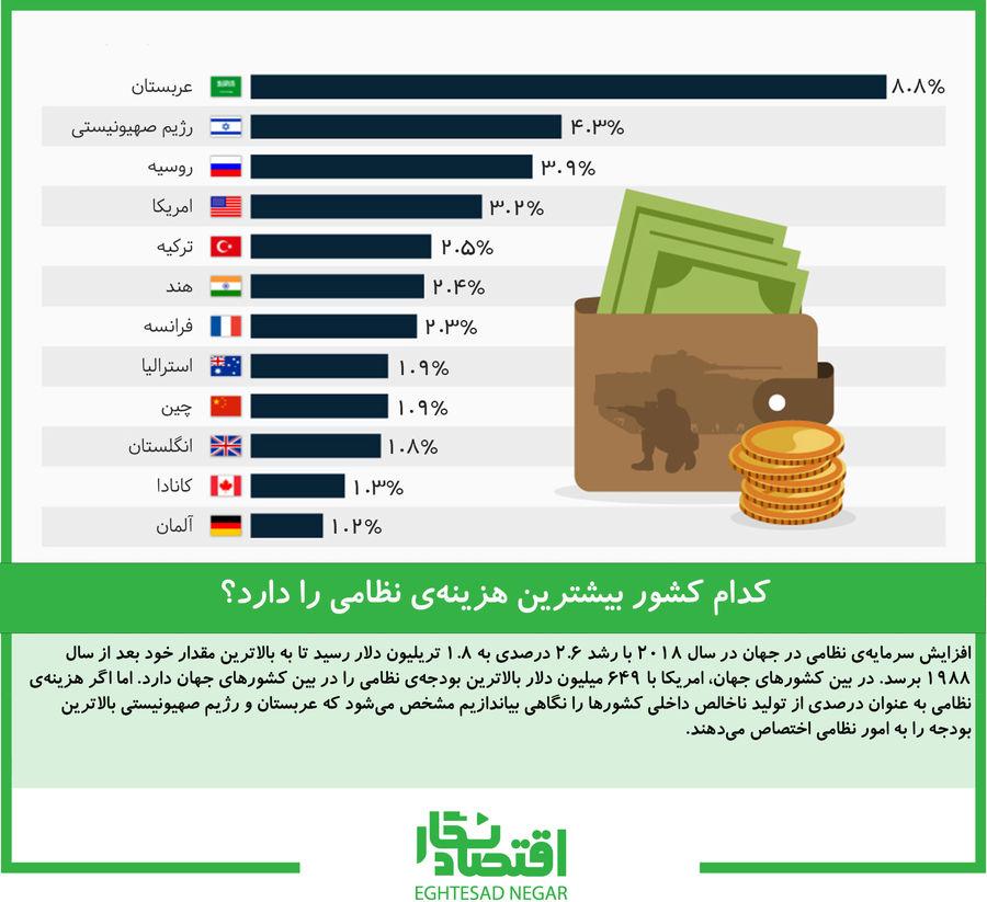 کدام کشور بیشترین هزینهی نظامی را دارد؟