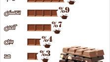 شکلاتخورترین کشورهای جهان