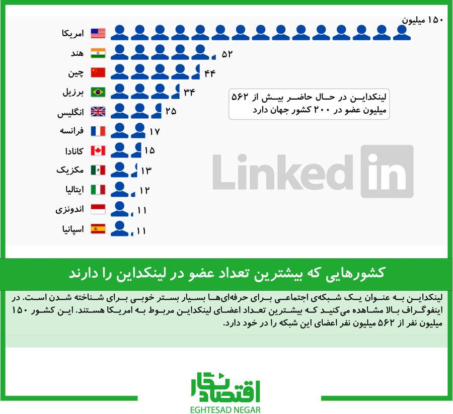 کشورهایی که بیشترین تعداد عضو در لینکداین را دارند