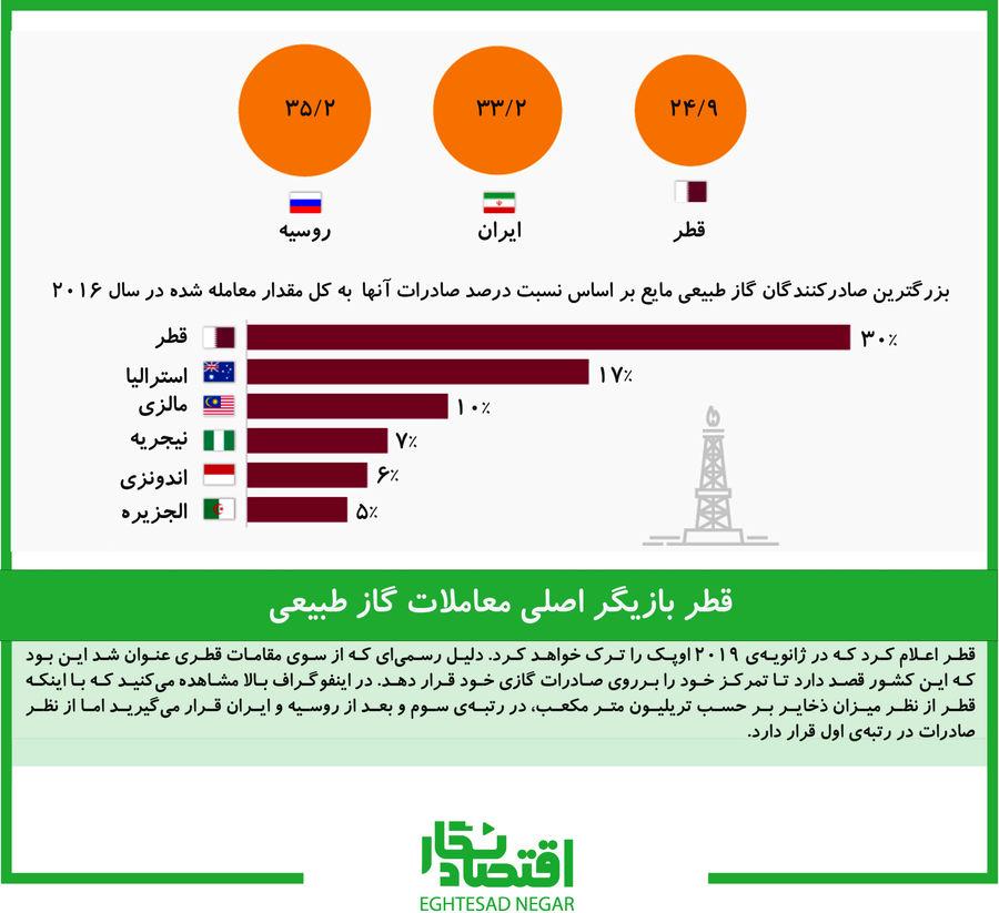 قطر بازیگر اصلی معاملات گاز طبیعی