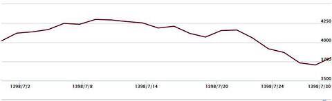 افت ۵ درصدی آیفکس در مهر ماه