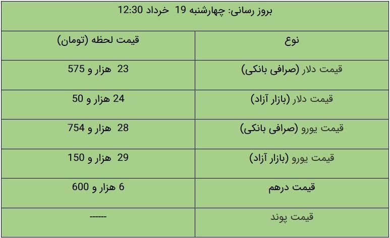 قیمت دلار و یورو در بازار آزاد، امروز ۱۹ خرداد ۱۴۰۰