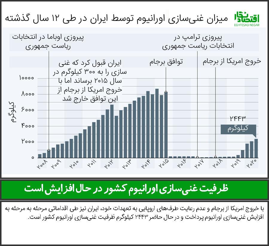 ظرفیت غنیسازی اورانیوم کشور در حال افزایش است