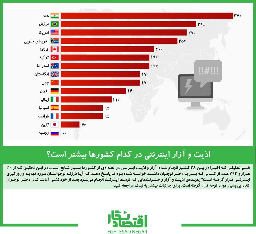 اذیت و آزار اینترنتی در کدام کشورها بیشتر است؟