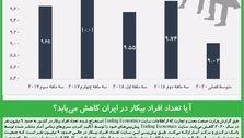 آیا تعداد افراد بیکار در ایران کاهش مییابد؟