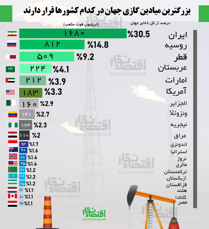 بزرگترین میادین گازی جهان در کدام کشورها قرار دارند؟+عکس
