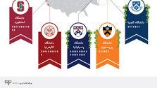 میلیاردرها از کدام دانشگاهها مدرک گرفتهاند؟