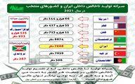 سرانه تولید ناخالص داخلی ایران و کشورهای منتخب در سال ۲۰۲۱