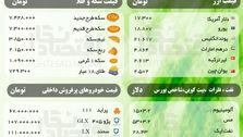 قیمت امروز ( دوشنبه 5 خرداد) سکه، ارز، نفت، فلزات و خودروهای پرفروش + شاخص بورس