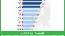 کشورهای ارزان و گران اروپا