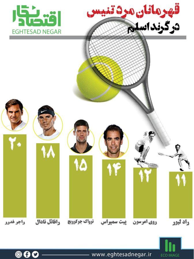 قهرمانان مرد تنیس در گرند اسلم