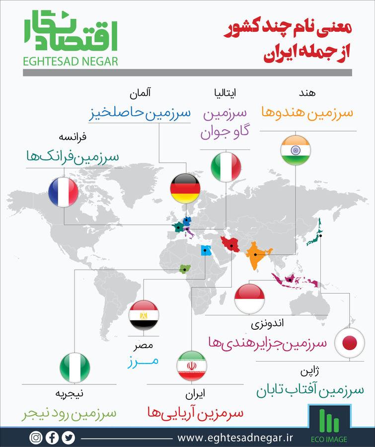 معنی نام چند کشور از جمله ایران