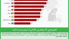 کشورهایی که بیشترین نگرانی از تروریسم را دارند