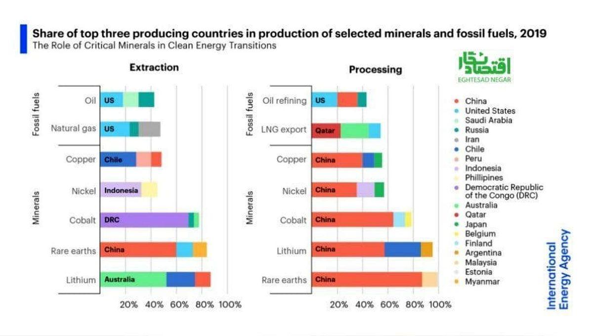 سهم سه کشور تولید کننده برتر در تولید مواد معدنی منتخب و سوختهای فسیلی ۲۰۱۹+عکس