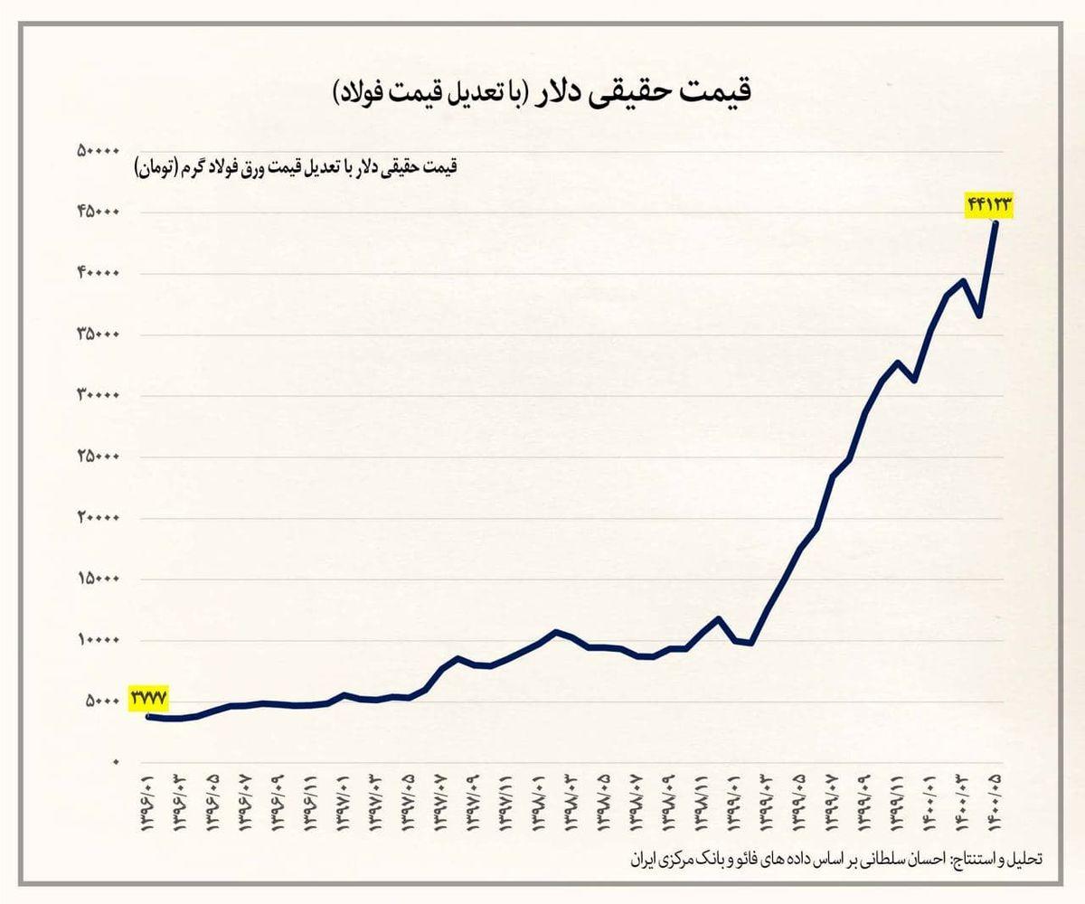 قیمت دلار دو برابر میزان واقعی مصداق بارز فساد رسمی است که دولت بایستی با آن مقابله کند